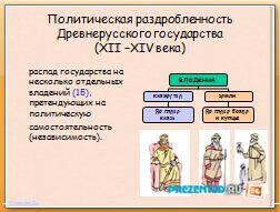 Политическая раздробленность Древнерусского государства (XII –XIV века)