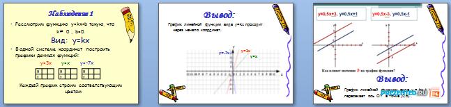 Слайды презентации: Исследование графика линейной функции