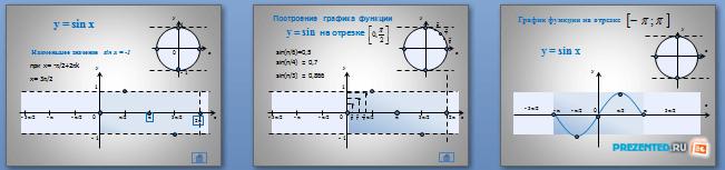 Слайды презентации: Свойства функции y=sin(x) и ее график