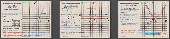 Слайды презентации: Построение графиков сложных функций