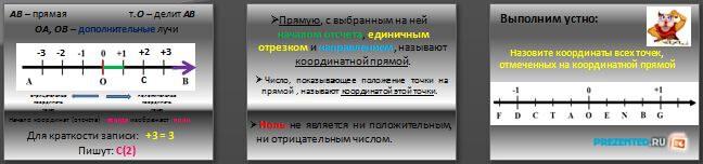 Слайды презентации: Координатная прямая