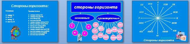 Слайды презентации: Стороны горизонта и ориентирование