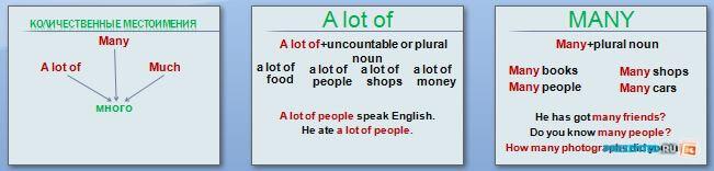 Слайды презентации: Количественные местоимения (Quantitative Pronouns)