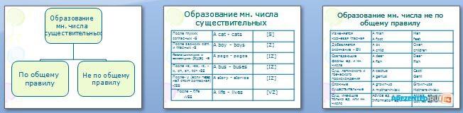 Слайды презентации: Образование множественного числа существительных (The Nouns)