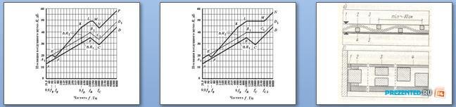Слайды презентации: Резонансная частота