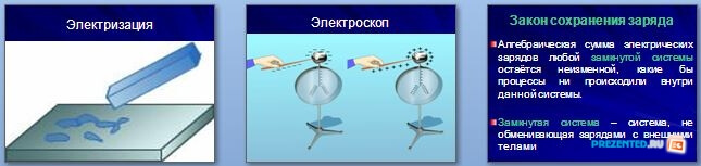 Слайды презентации: Электричество и магнетизм