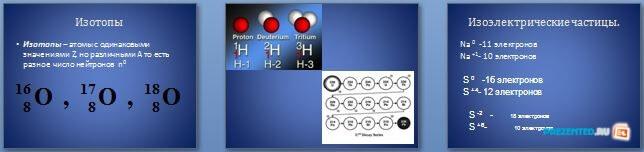 Слайды презентации: Строение атома