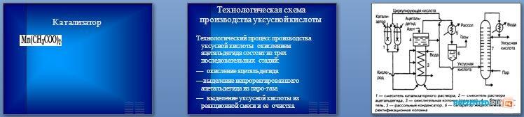 Слайды презентации: Производство уксусной кислоты уксусного ангидрида