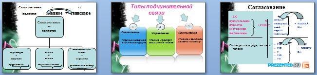 Слайды презентации: Виды подчинительной связи